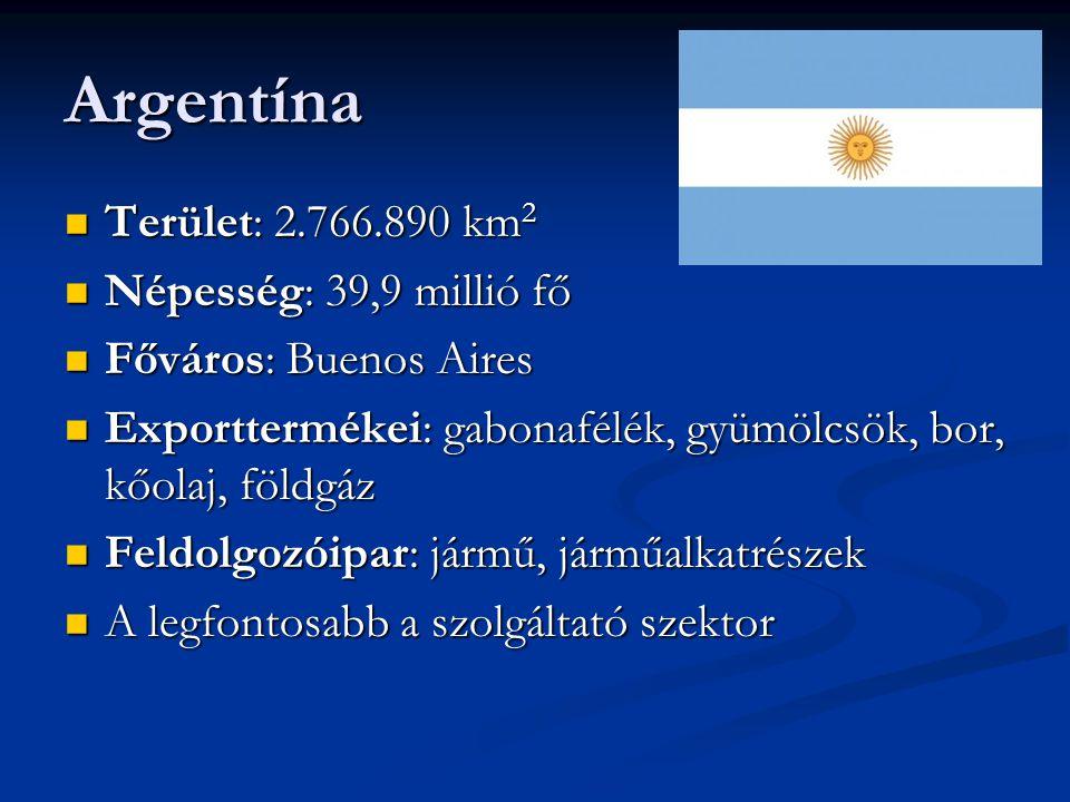 Argentína Terület: 2.766.890 km 2 Terület: 2.766.890 km 2 Népesség: 39,9 millió fő Népesség: 39,9 millió fő Főváros: Buenos Aires Főváros: Buenos Aires Exporttermékei: gabonafélék, gyümölcsök, bor, kőolaj, földgáz Exporttermékei: gabonafélék, gyümölcsök, bor, kőolaj, földgáz Feldolgozóipar: jármű, járműalkatrészek Feldolgozóipar: jármű, járműalkatrészek A legfontosabb a szolgáltató szektor A legfontosabb a szolgáltató szektor