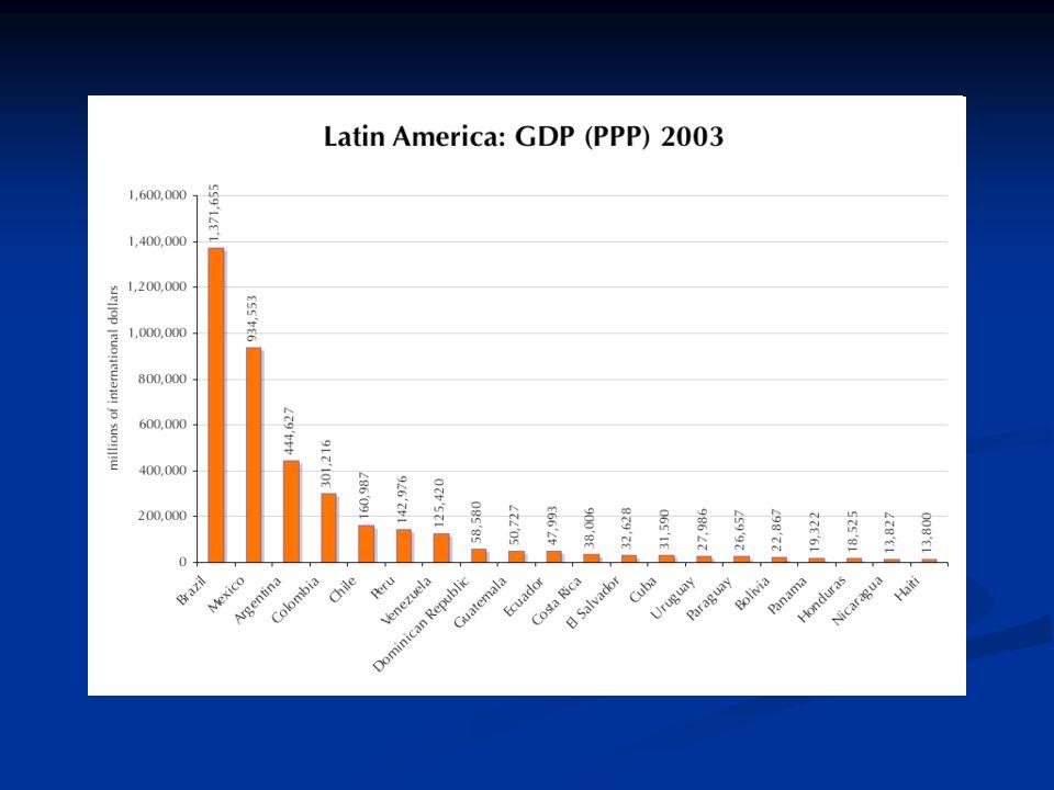 A latin-amerikai gazdasági fejlődés jellegzetességei Importhelyettesítő gazdaságpolitika Importhelyettesítő gazdaságpolitika Az állam nagy szerepe a gazdaságban Az állam nagy szerepe a gazdaságban Nagy beruházások hazai ipar kiépítésébe és a szükséges infrastruktúra létrehozására Nagy beruházások hazai ipar kiépítésébe és a szükséges infrastruktúra létrehozására Gyakoriak a populista intézkedések Gyakoriak a populista intézkedések A hazai megtakarítások mértéke alacsony ezért a gazdasági fejlesztés a külföldi bankhitelek felhasználásával ment végbe A hazai megtakarítások mértéke alacsony ezért a gazdasági fejlesztés a külföldi bankhitelek felhasználásával ment végbe