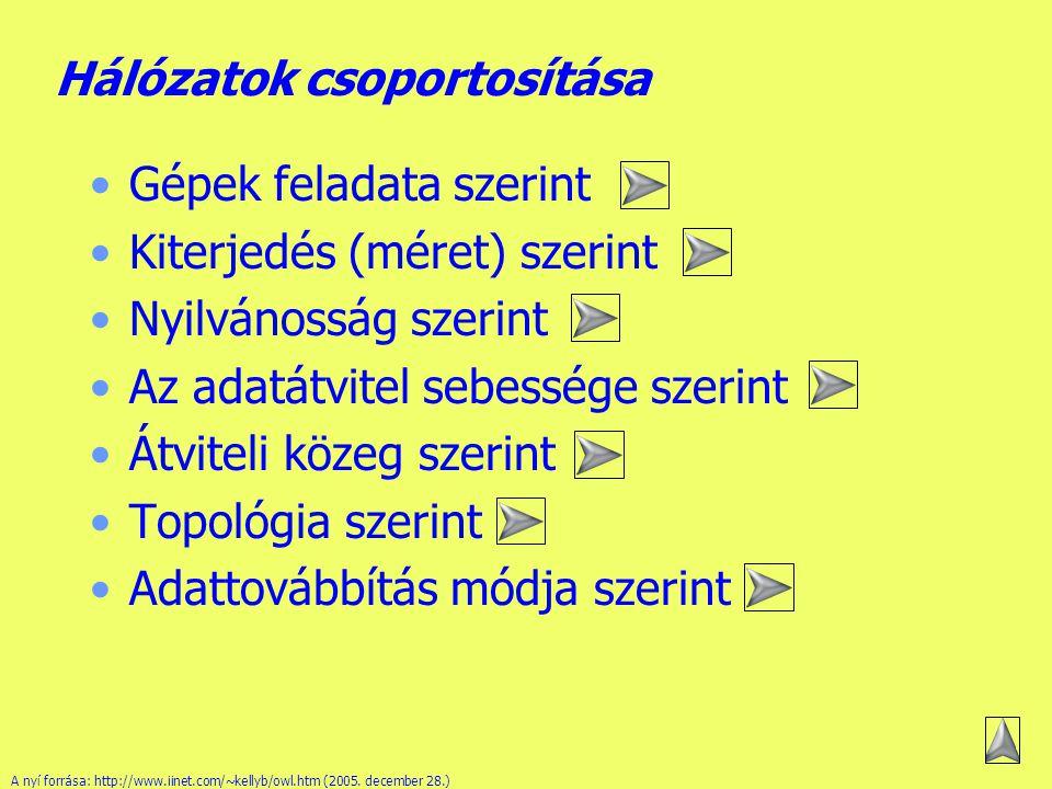 Készítette: B.László Miért jó a hálózat?II.