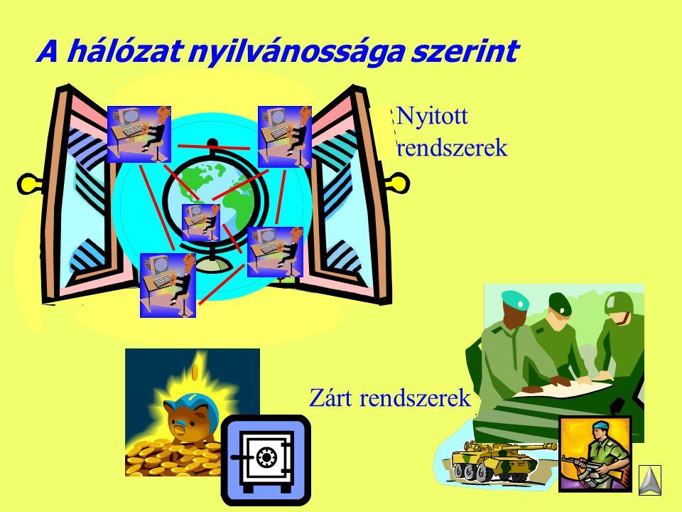 Készítette: B.László Egy WAN felépítése II.
