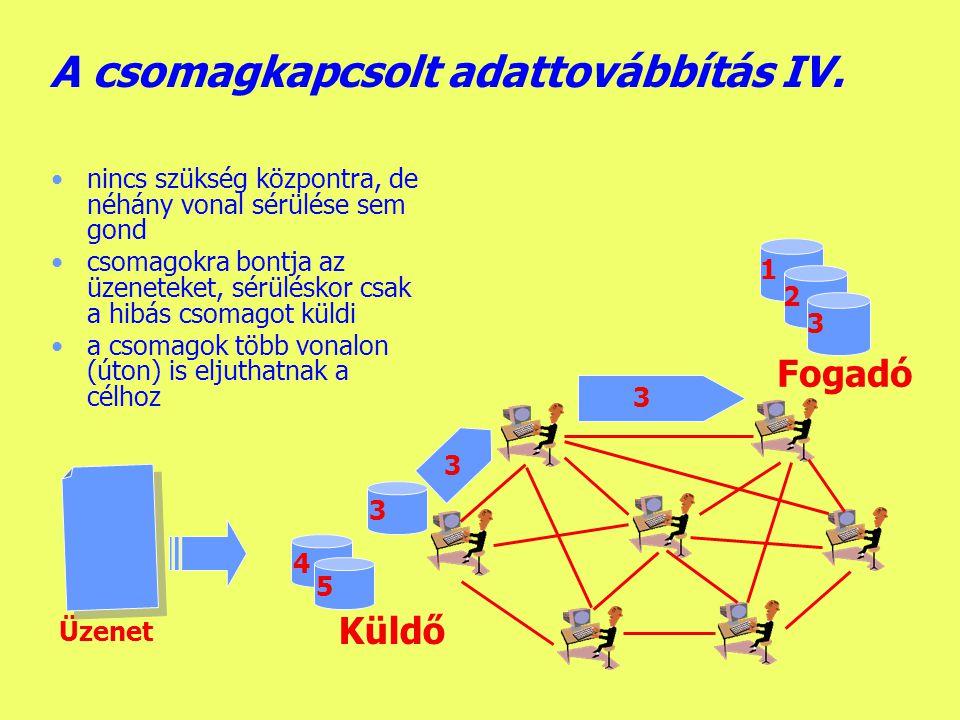 Készítette: B.László A csomagkapcsolt adattovábbítás III.