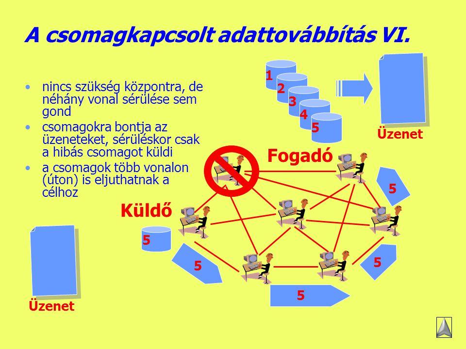Készítette: B.László A csomagkapcsolt adattovábbítás V.