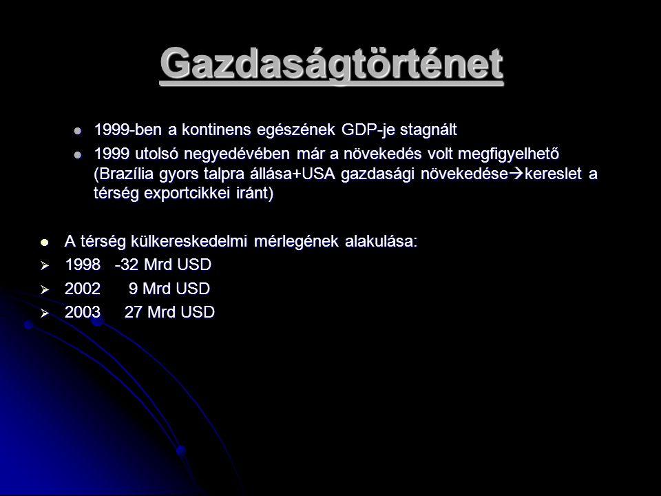 Gazdaságtörténet 1999-ben a kontinens egészének GDP-je stagnált 1999-ben a kontinens egészének GDP-je stagnált 1999 utolsó negyedévében már a növekedé