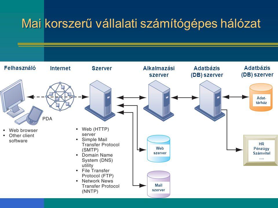 Mai korszerű vállalati számítógépes hálózat Alkalmazási szerver Adatbázis (DB) szerver Felhasználó InternetSzerver Adat- tárház HR Pénzügy Számvitel …