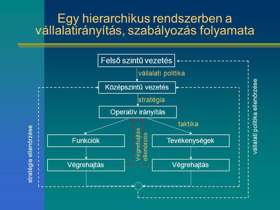 Egy hierarchikus rendszerben a vállalatirányítás, szabályozás folyamata Felső szintű vezetés Középszintű vezetés Operatív irányítás FunkciókTevékenysé