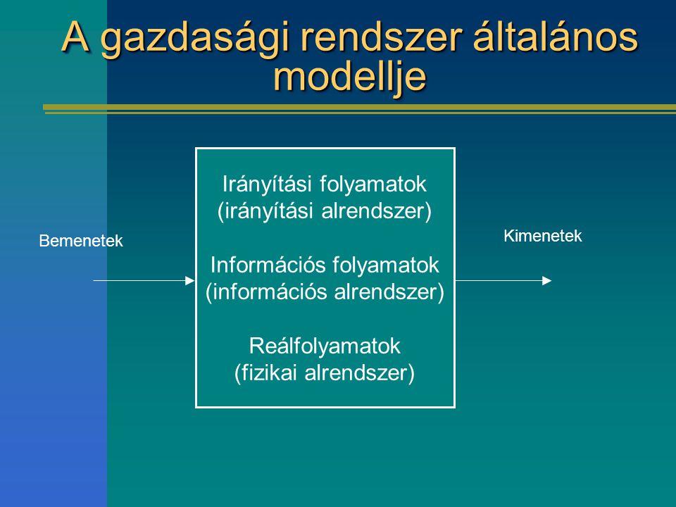 A gazdasági rendszer általános modellje Irányítási folyamatok (irányítási alrendszer) Információs folyamatok (információs alrendszer) Reálfolyamatok (