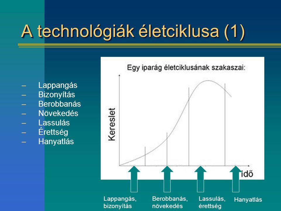 A technológiák életciklusa (1) –Lappangás –Bizonyítás –Berobbanás –Növekedés –Lassulás –Érettség –Hanyatlás Lappangás, bizonyítás Berobbanás, növekedé