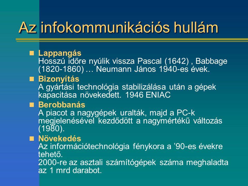 Az infokommunikációs hullám Lappangás Hosszú időre nyúlik vissza Pascal (1642), Babbage (1820-1860) … Neumann János 1940-es évek. Bizonyítás A gyártás