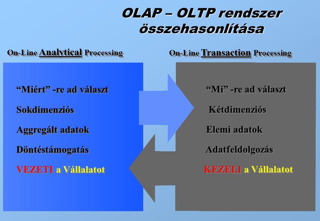 """12 OLAP – OLTP rendszer összehasonlítása On-Line Analytical Processing On-Line Transaction Processing """"Miért"""" -re ad választ Sokdimenziós Aggregált ad"""