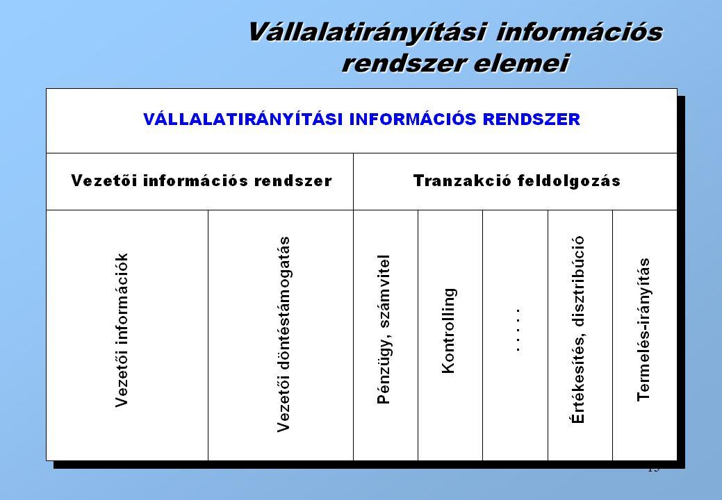 13 Vállalatirányítási információs rendszer elemei
