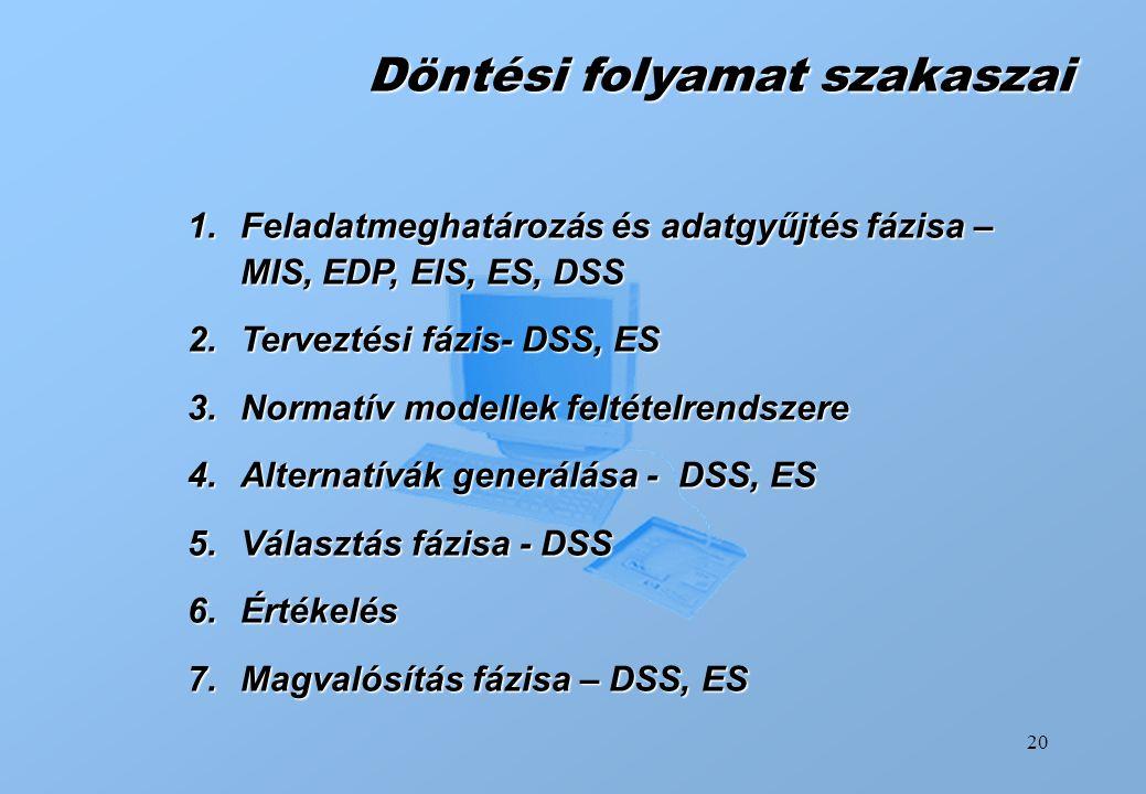 20 Döntési folyamat szakaszai 1.Feladatmeghatározás és adatgyűjtés fázisa – MIS, EDP, EIS, ES, DSS 2.Terveztési fázis- DSS, ES 3.Normatív modellek fel