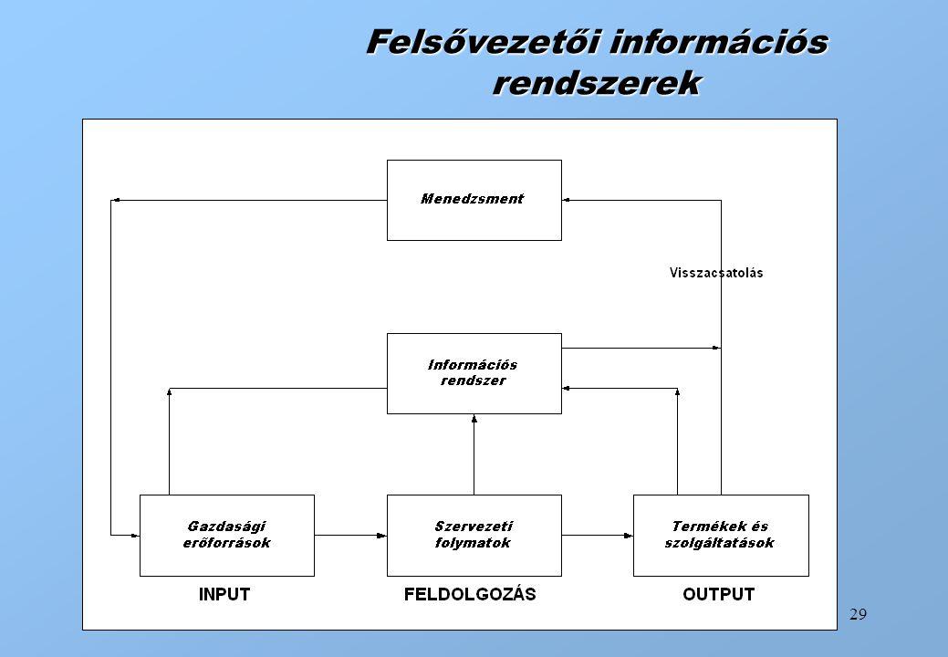 29 Felsővezetői információs rendszerek