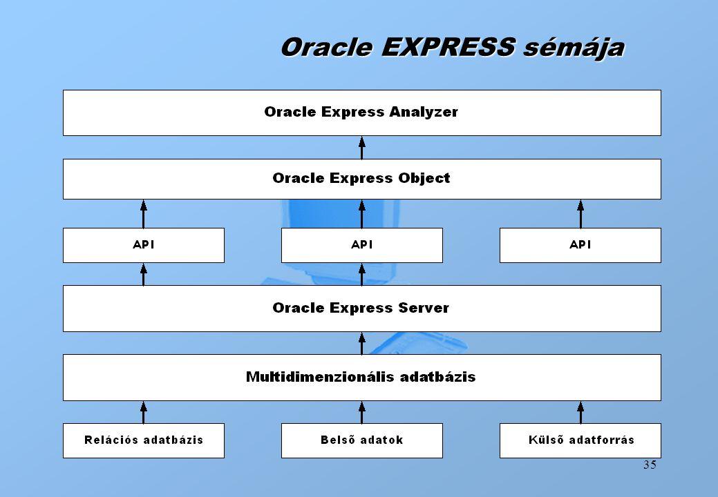 35 Oracle EXPRESS sémája