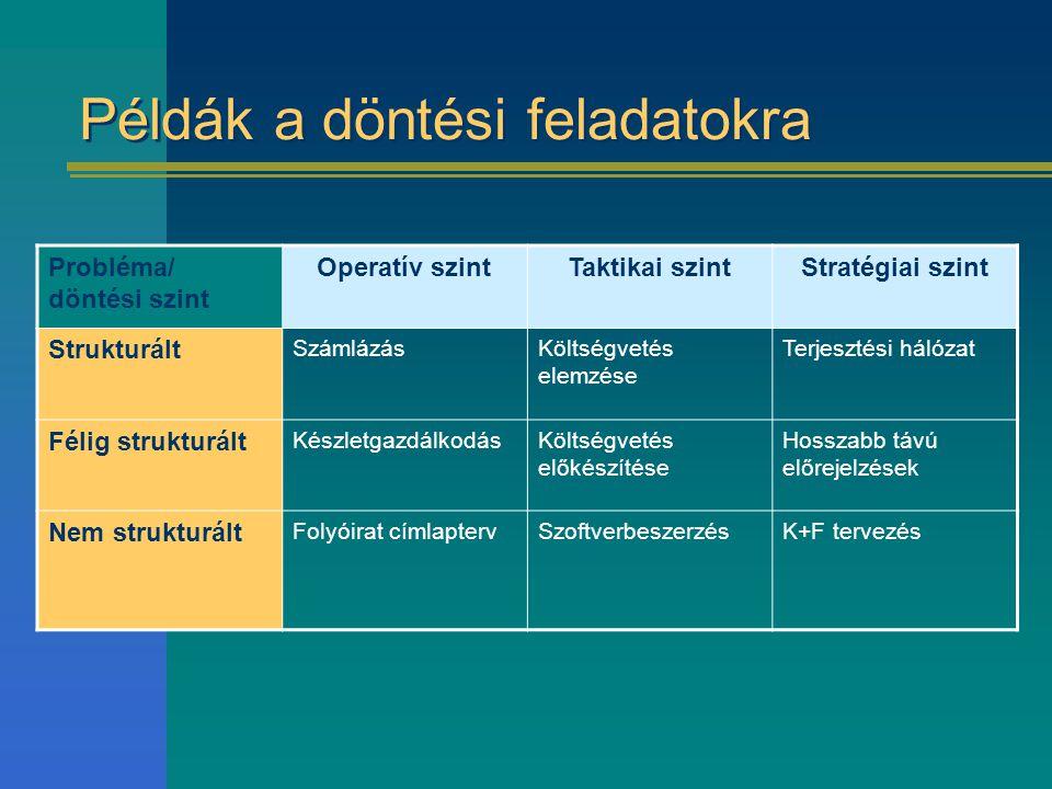 Példák a döntési feladatokra Probléma/ döntési szint Operatív szintTaktikai szintStratégiai szint Strukturált SzámlázásKöltségvetés elemzése Terjeszté