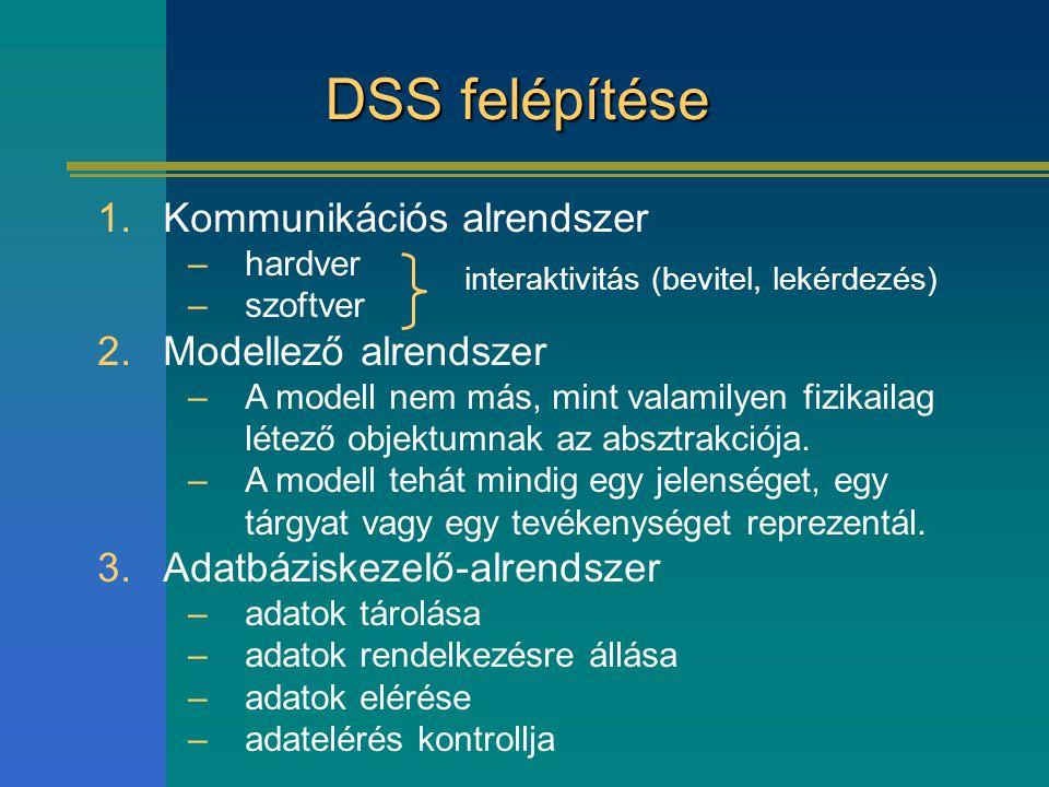 DSS felépítése 1.Kommunikációs alrendszer –hardver –szoftver 2.Modellező alrendszer –A modell nem más, mint valamilyen fizikailag létező objektumnak a