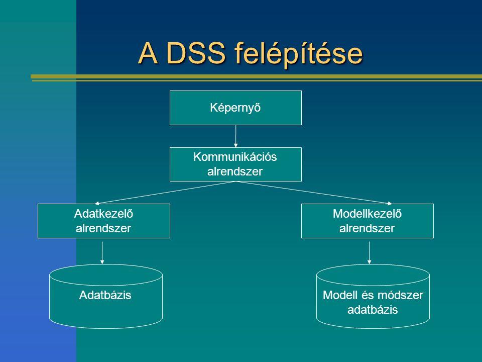 A DSS felépítése Képernyő Kommunikációs alrendszer Adatkezelő alrendszer Modellkezelő alrendszer Modell és módszer adatbázis Adatbázis