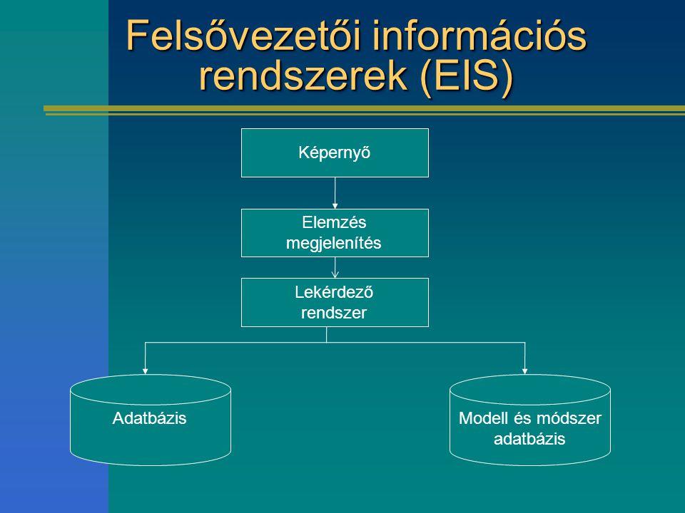 Felsővezetői információs rendszerek (EIS) Képernyő Elemzés megjelenítés Modell és módszer adatbázis Adatbázis Lekérdező rendszer