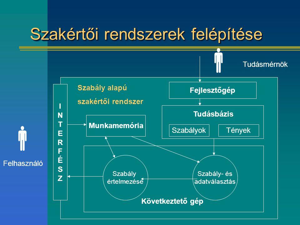 Szakértői rendszerek felépítése Szabály értelmezése Szabály- és adatválasztás Munkamemória Fejlesztőgép SzabályokTények INTERFÉSZINTERFÉSZ  Felhaszná
