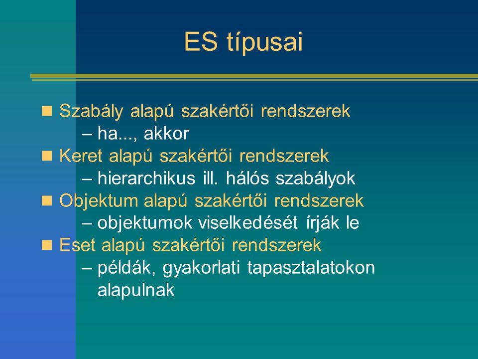 ES típusai Szabály alapú szakértői rendszerek –ha..., akkor Keret alapú szakértői rendszerek –hierarchikus ill. hálós szabályok Objektum alapú szakért