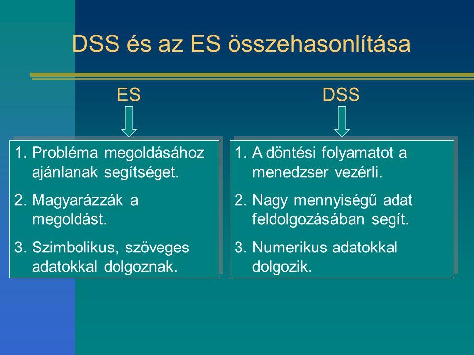DSS és az ES összehasonlítása 1.Probléma megoldásához ajánlanak segítséget. 2.Magyarázzák a megoldást. 3.Szimbolikus, szöveges adatokkal dolgoznak. 1.