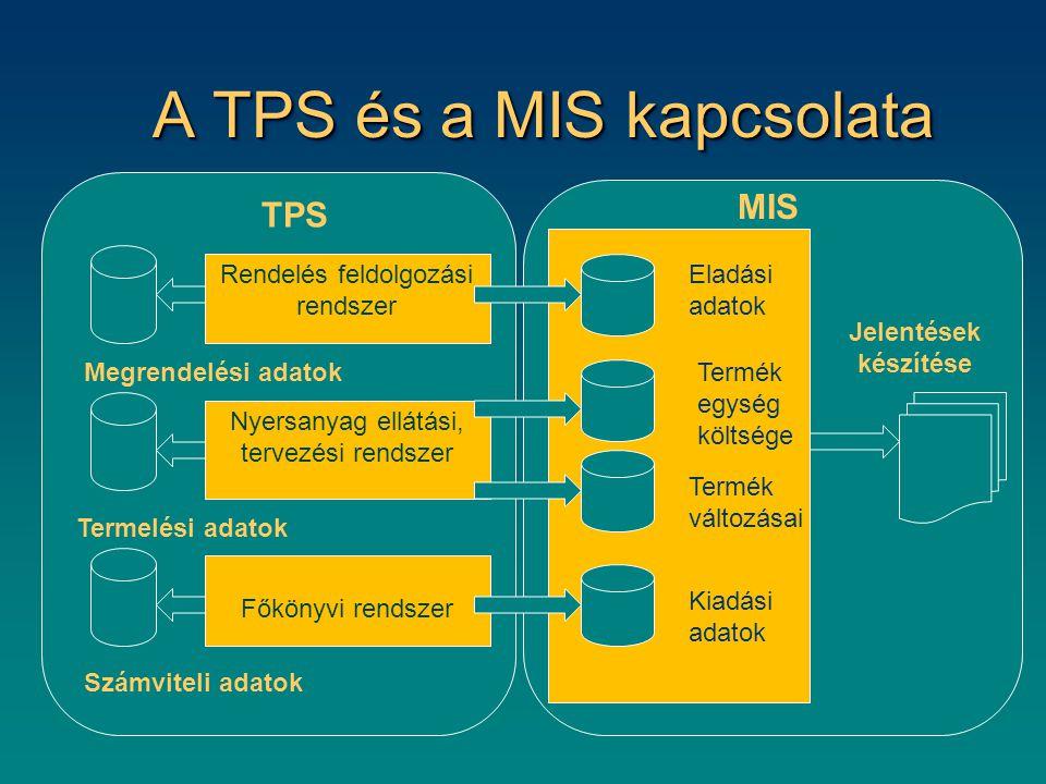 A TPS és a MIS kapcsolata Rendelés feldolgozási rendszer Nyersanyag ellátási, tervezési rendszer Főkönyvi rendszer Megrendelési adatok Termelési adato
