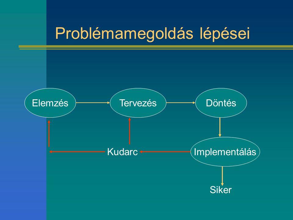 Problémamegoldás lépései ElemzésTervezésDöntés Implementálás Siker Kudarc