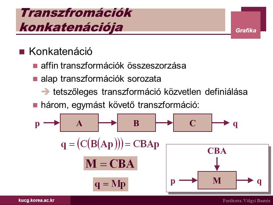 Fordította: Völgyi Beatrix Grafika kucg.korea.ac.kr Transzfromációk konkatenációja Konkatenáció affin transzformációk összeszorzása alap transzformáci