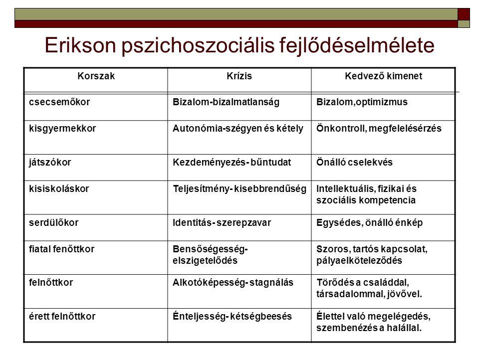 Erikson pszichoszociális fejlődéselmélete KorszakKrízisKedvező kimenet csecsemőkorBizalom-bizalmatlanságBizalom,optimizmus kisgyermekkorAutonómia-szég