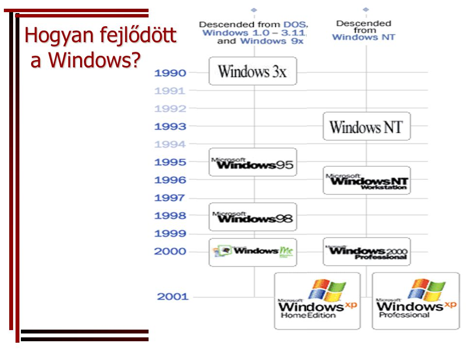 Hogyan fejlődött a Windows?