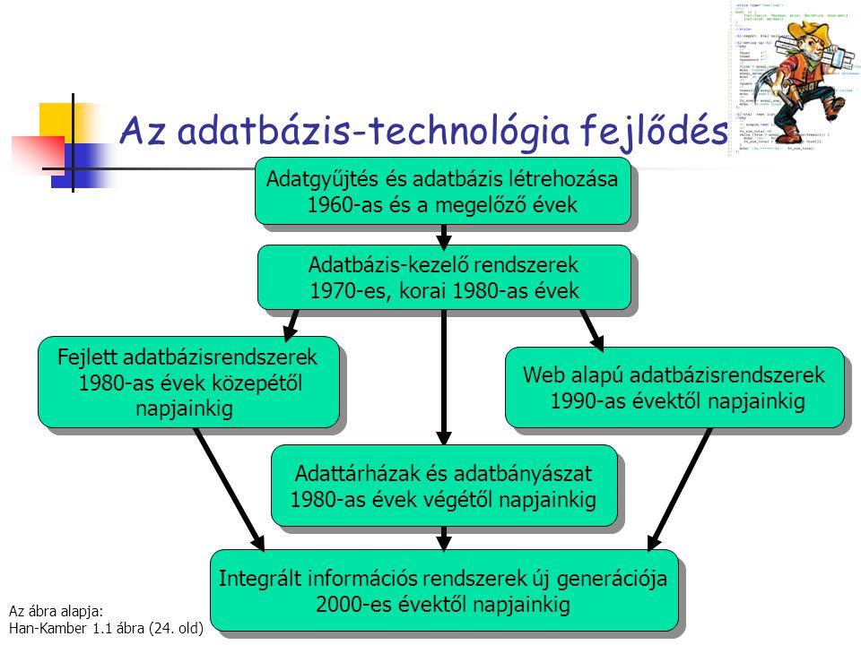 Az adatbázis-technológia fejlődése Integrált információs rendszerek új generációja 2000-es évektől napjainkig Adattárházak és adatbányászat 1980-as év