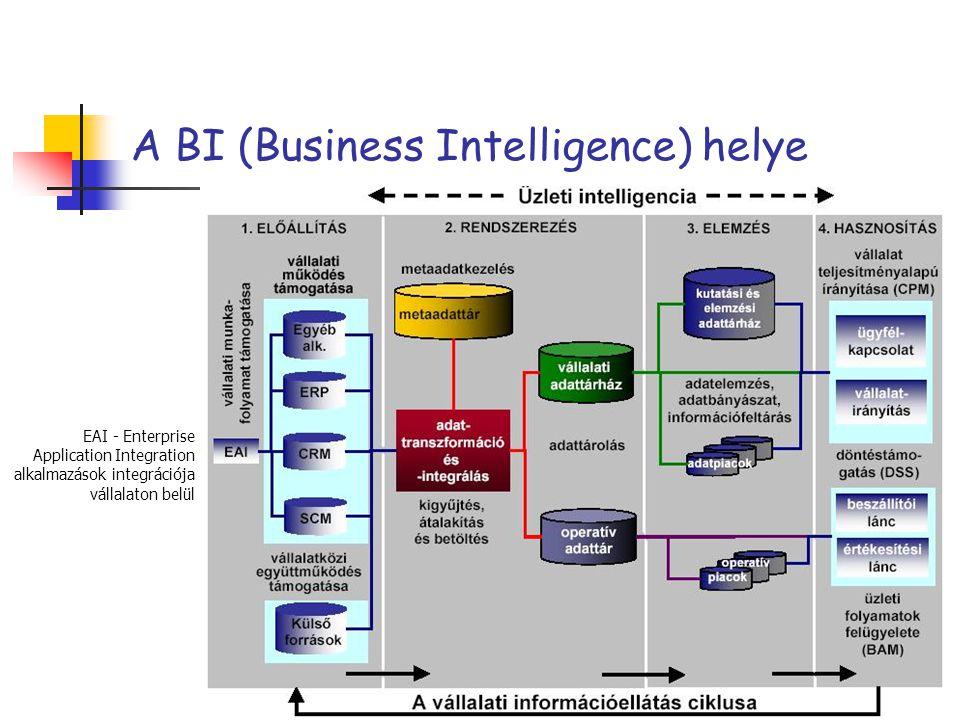 A BI (Business Intelligence) helye EAI - Enterprise Application Integration alkalmazások integrációja vállalaton belül