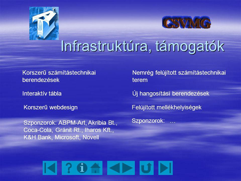 Infrastruktúra, támogatók Korszerű számítástechnikai berendezések Nemrég felújított számítástechnikai terem Interaktív táblaÚj hangosítási berendezése