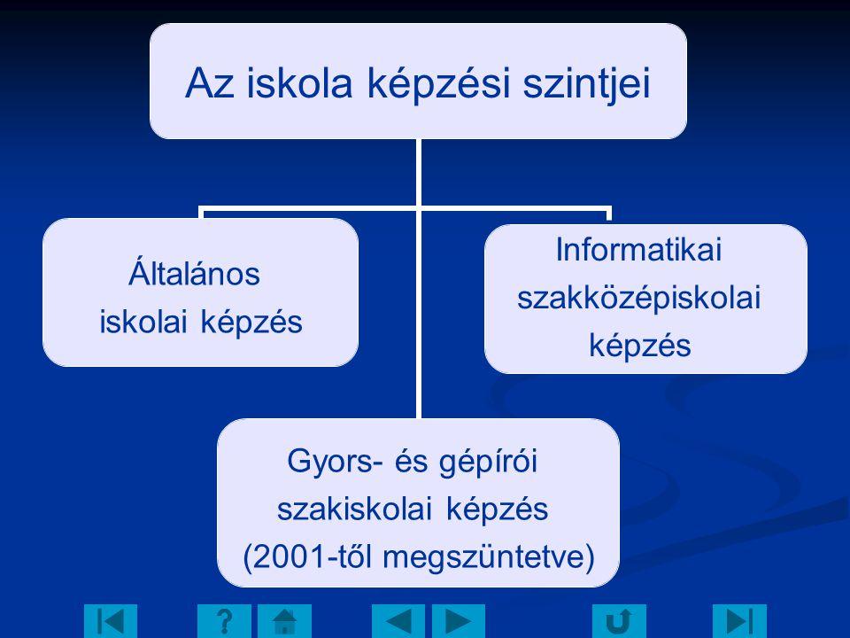 Az iskola profilja Gyakorló iskolai jelleg Gyakorló iskolai jelleg Színitagozat Színitagozat Informatikai képzések Informatikai képzések Szabadidős programok Szabadidős programok