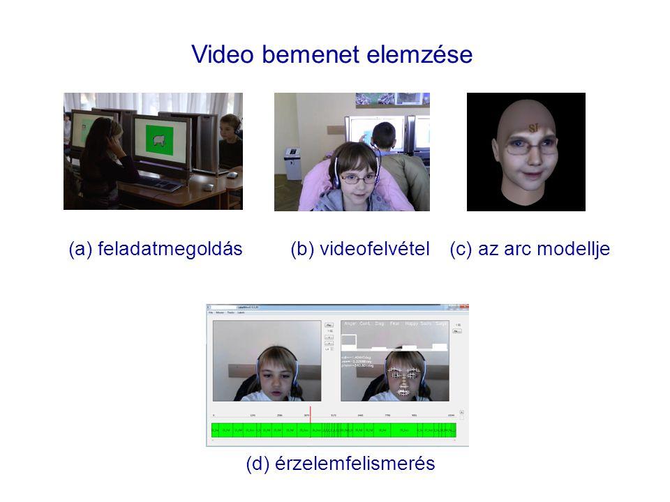 Video bemenet elemzése (a) feladatmegoldás (b) videofelvétel (c) az arc modellje (d) érzelemfelismerés