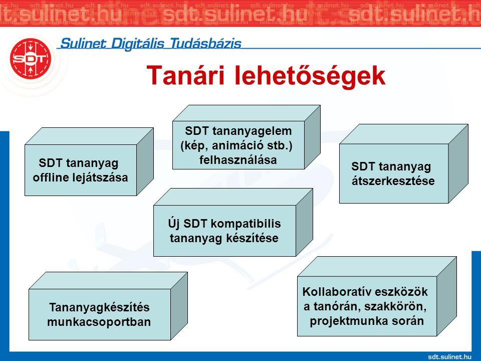 Tanári lehetőségek SDT tananyag offline lejátszása SDT tananyag átszerkesztése Új SDT kompatibilis tananyag készítése Kollaboratív eszközök a tanórán,