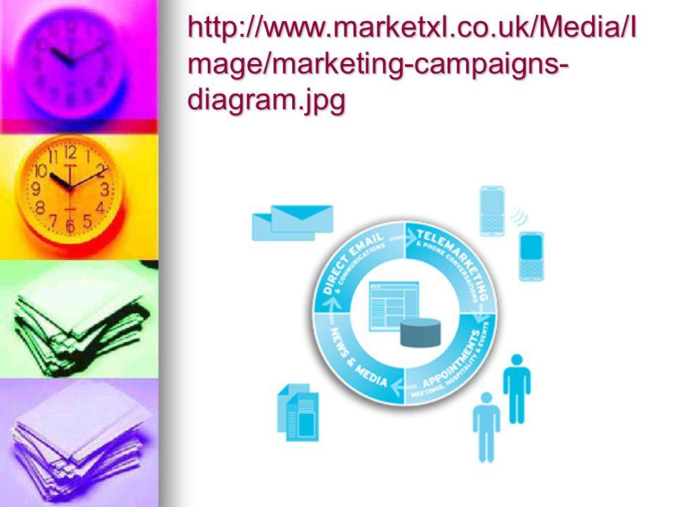http://www.4sight.eu/images/4 s_direct_marketing.jpg