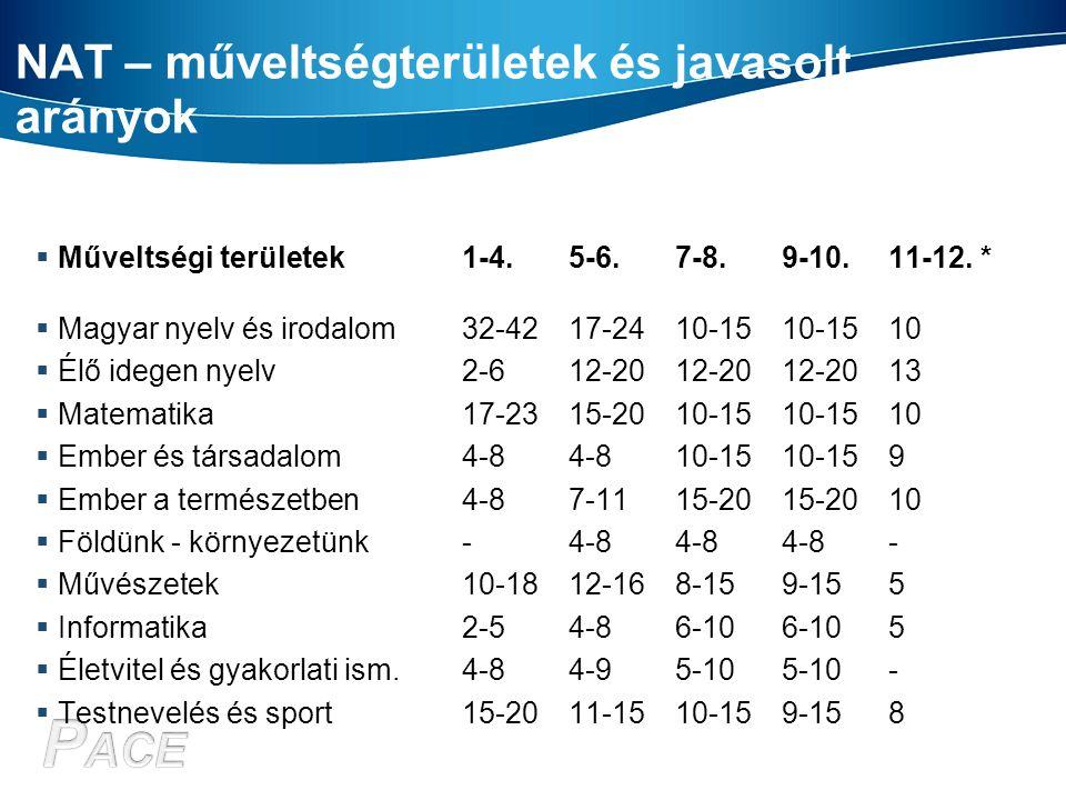 NAT – műveltségterületek és javasolt arányok  Műveltségi területek 1-4. 5-6. 7-8. 9-10. 11-12. *  Magyar nyelv és irodalom 32-42 17-24 10-15 10-15 1