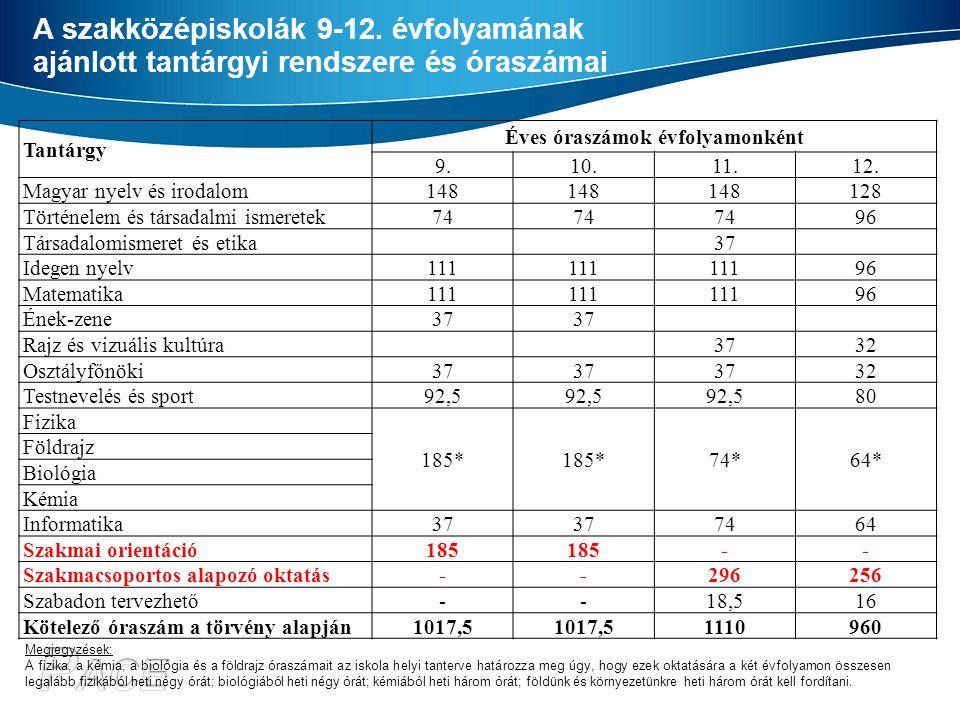 A szakközépiskolák 9-12. évfolyamának ajánlott tantárgyi rendszere és óraszámai Tantárgy Éves óraszámok évfolyamonként 9.10.11.12. Magyar nyelv és iro
