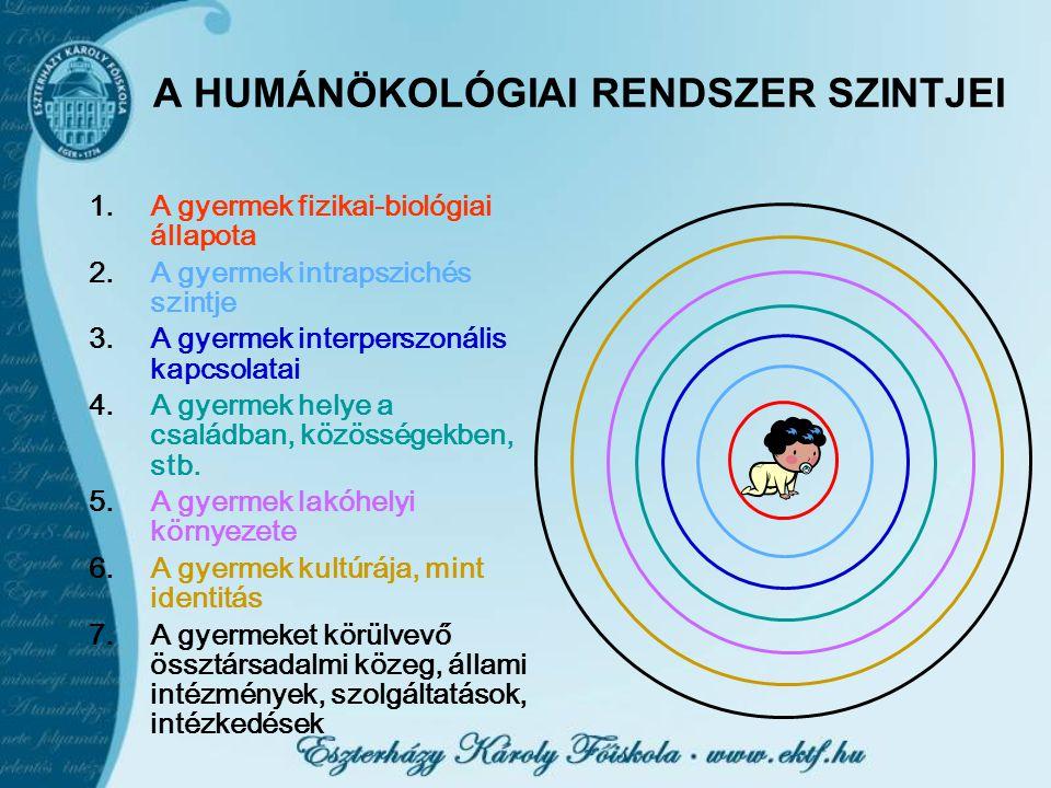 A HUMÁNÖKOLÓGIAI RENDSZER SZINTJEI 1.A gyermek fizikai-biológiai állapota 2.A gyermek intrapszichés szintje 3.A gyermek interperszonális kapcsolatai 4.A gyermek helye a családban, közösségekben, stb.