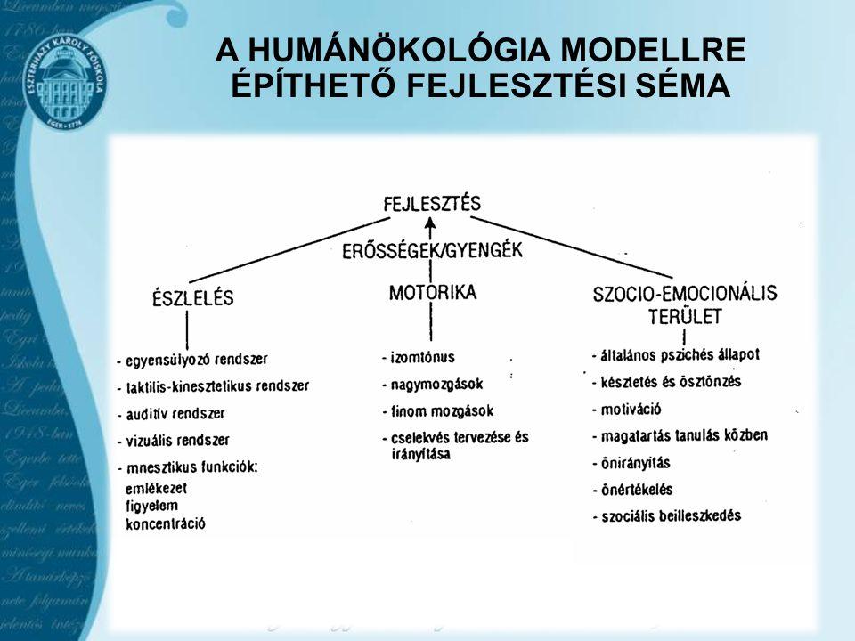 A HUMÁNÖKOLÓGIA MODELLRE ÉPÍTHETŐ FEJLESZTÉSI SÉMA