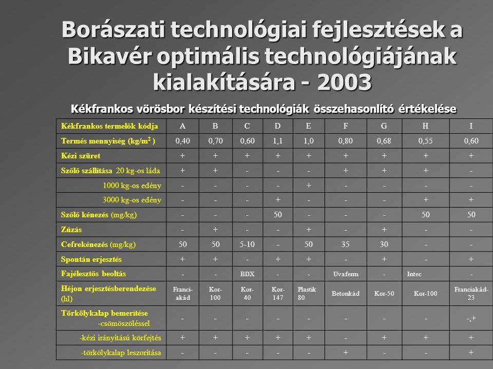 A Kékfrankos borok analitikai és érzékszervi bírálatának eredményei (2002) Eger Kőlyuktető Eger Nagygalag.