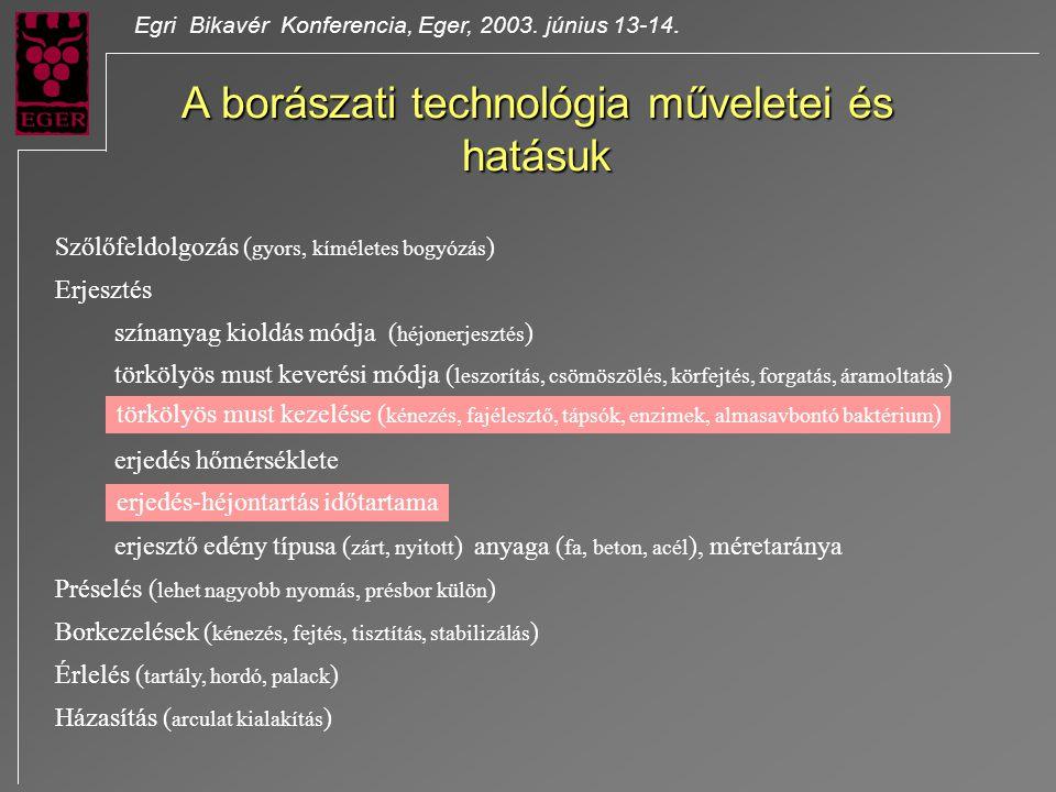 Egri Bikavér Konferencia, Eger, 2003. június 13-14. A borászati technológia műveletei és hatásuk Szőlőfeldolgozás ( gyors, kíméletes bogyózás ) Erjesz