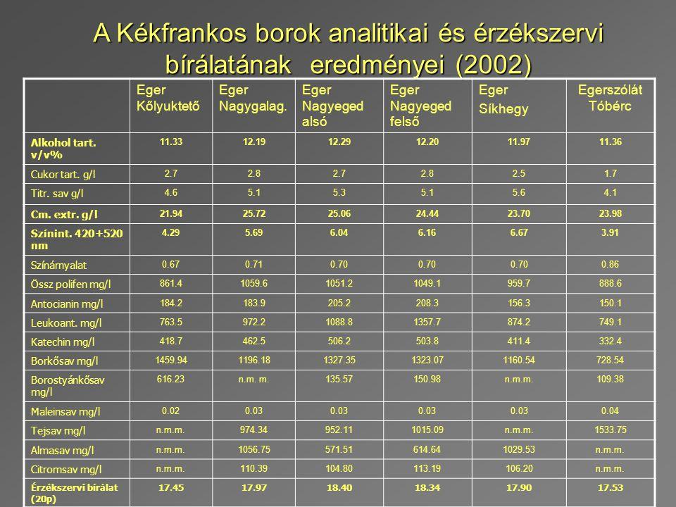 A Kékfrankos borok analitikai és érzékszervi bírálatának eredményei (2002) Eger Kőlyuktető Eger Nagygalag. Eger Nagyeged alsó Eger Nagyeged felső Eger
