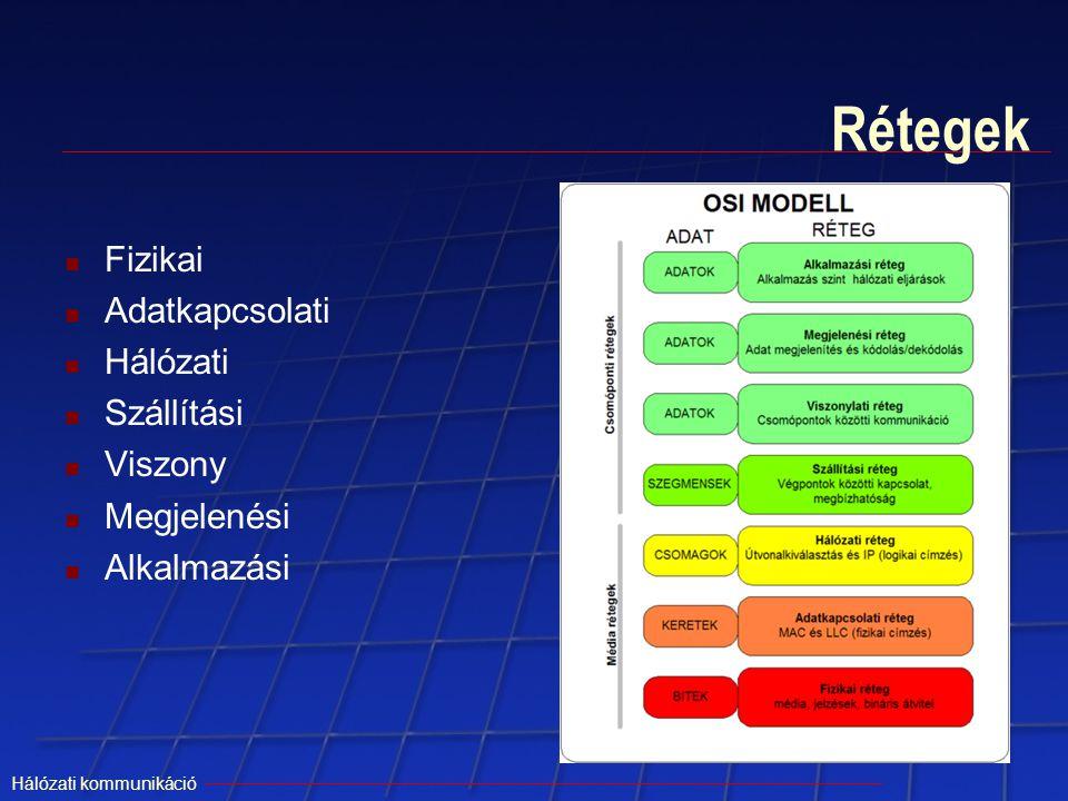 Hálózati kommunikáció Rétegek Fizikai Adatkapcsolati Hálózati Szállítási Viszony Megjelenési Alkalmazási