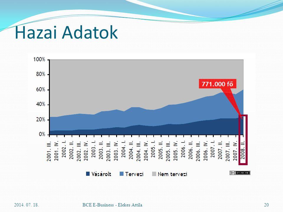 Hazai Adatok 2014. 07. 18.BCE E-Business - Elekes Attila20