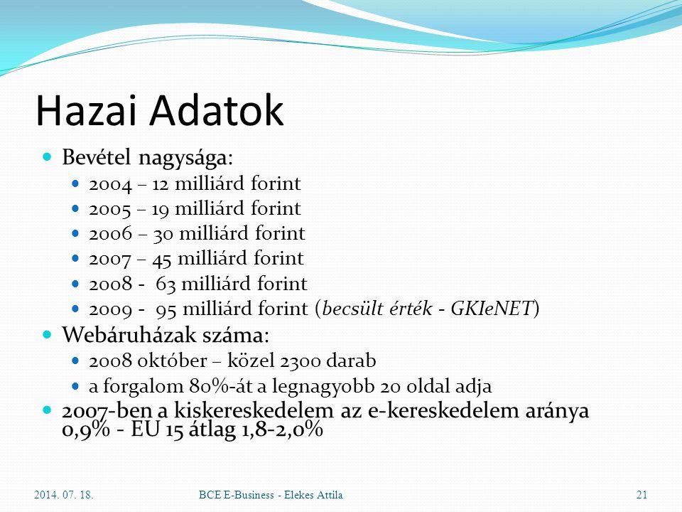 Hazai Adatok Bevétel nagysága: 2004 – 12 milliárd forint 2005 – 19 milliárd forint 2006 – 30 milliárd forint 2007 – 45 milliárd forint 2008 - 63 milli