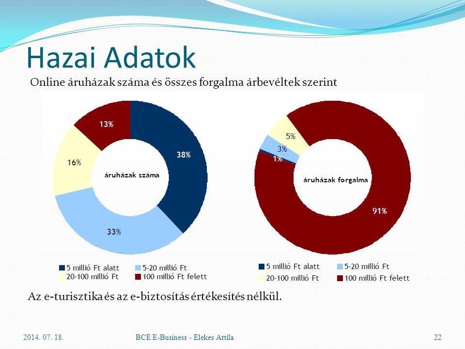 Hazai Adatok Az e-turisztika és az e-biztosítás értékesítés nélkül. 2014. 07. 18.BCE E-Business - Elekes Attila22 Online áruházak száma és összes forg