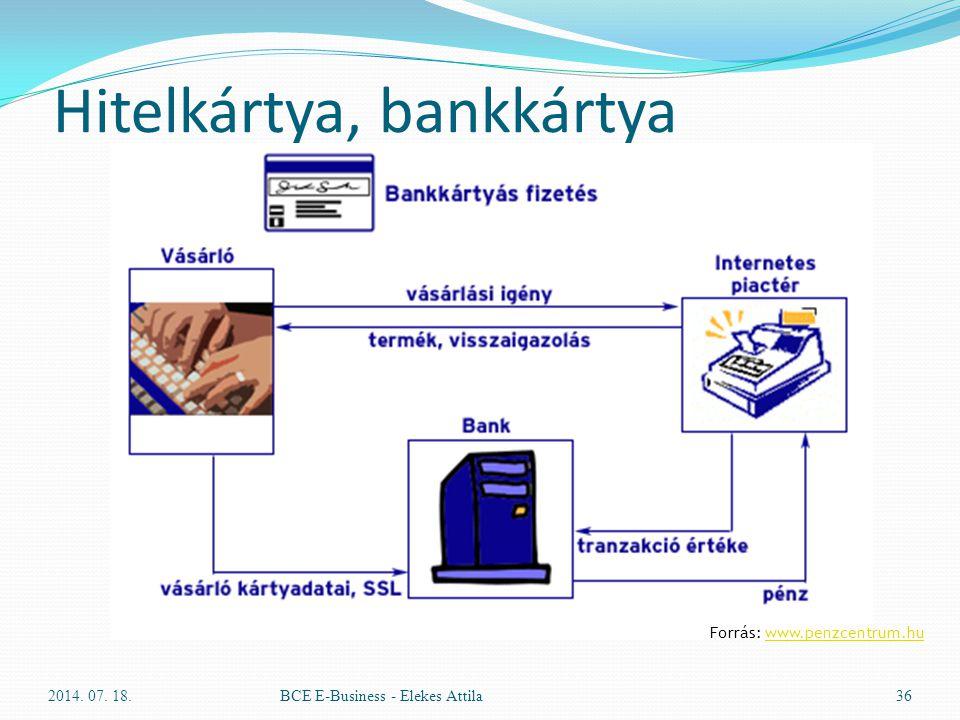 Hitelkártya, bankkártya 2014. 07. 18.BCE E-Business - Elekes Attila36 Forrás: www.penzcentrum.huwww.penzcentrum.hu