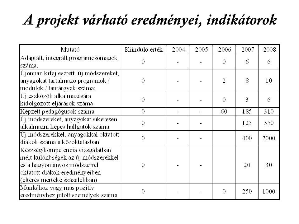 A projekt várható eredményei, indikátorok