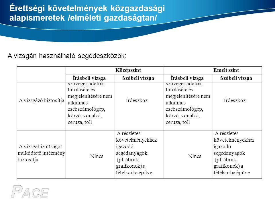 Érettségi követelmények közgazdasági alapismeretek /elméleti gazdaságtan/ A vizsgán használható segédeszközök: KözépszintEmelt szint Írásbeli vizsgaSz